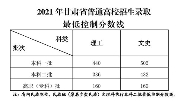 2021年甘肃高考录取分数线出炉 理工类一本440分 文史类一本502分