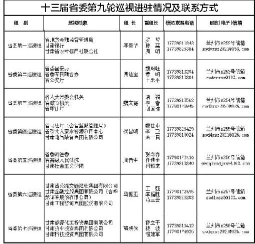 十三届甘肃省委第九轮巡视完成进驻 举报电话公布 受理信访时间11月20日截止