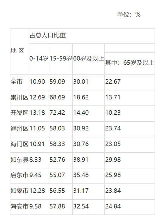 南通市分地区人口年龄构成(来源:南通市统计局)