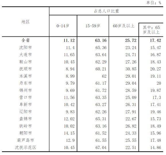 辽宁各地区人口年龄构成(来源:辽宁省统计局)