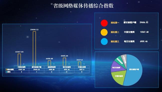 甘肃新媒体传播能力排行榜发布 中国甘肃网排名第二